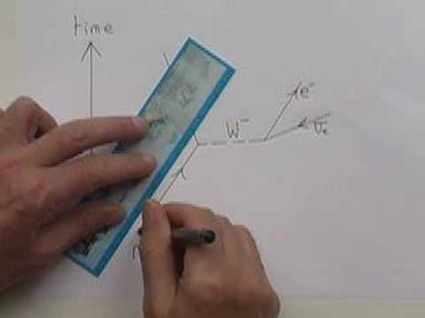 Feynman Diagrams A Beginners Guide From Fizzics Youtube