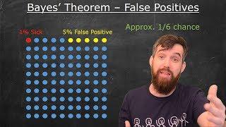 Bayes' Theorem Example: Surprising False Positives