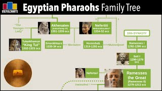 Egyptian Pharaohs Family Tree (Dynasties 18-20)