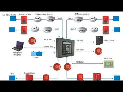 fire alarm penal connection addressable and setting on simplex 4010 tamil