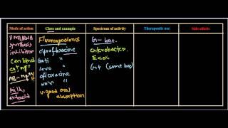 Antibacterial (Drug Class)