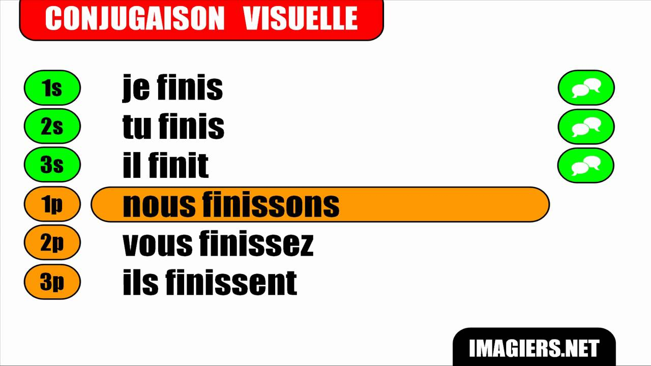 French Verbs Conjugation Group 2 Finir Indicatif Present By Learn French With Vincent