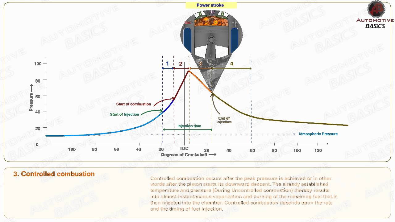 medium resolution of how an engine work diagram