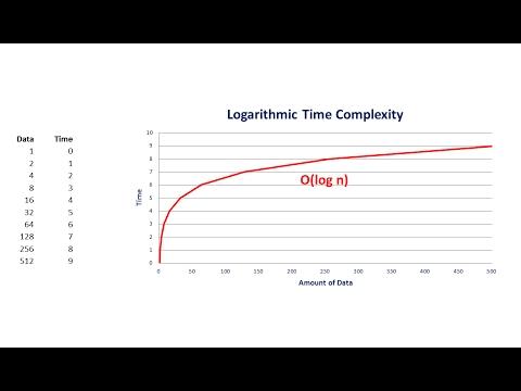 Big O Part 4 – Logarithmic Complexity