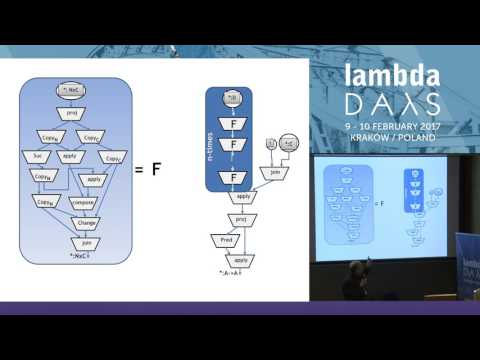 On the paradigm of functional programming -   Stanislaw Ambroszkiewicz (Lambda Days 2017)