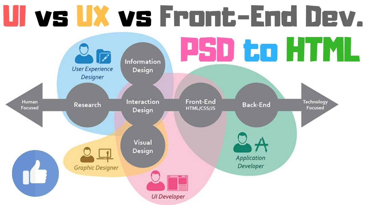Difference Between Ui Vs Ux Design Vs Graphic Designer Vs Front End Developer Youtube