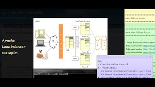 Apache, Server Load balancer, Sticky and Non Sticky Session, Tomcat, Java, Examples and Tutorials