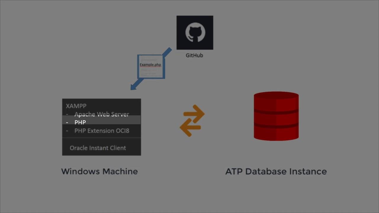 Xampp Oracle