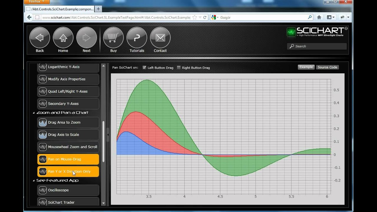 WPF Charts - SciChart Introduction - High Performance WPF Charting