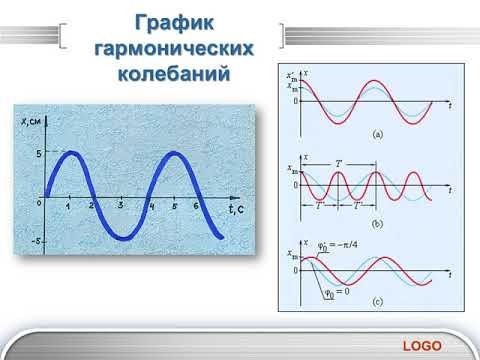 графики гармонических колебаний