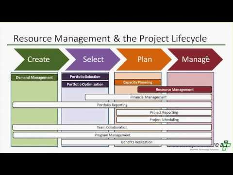 Resource Management: The Cornerstone of Project and Portfolio Management