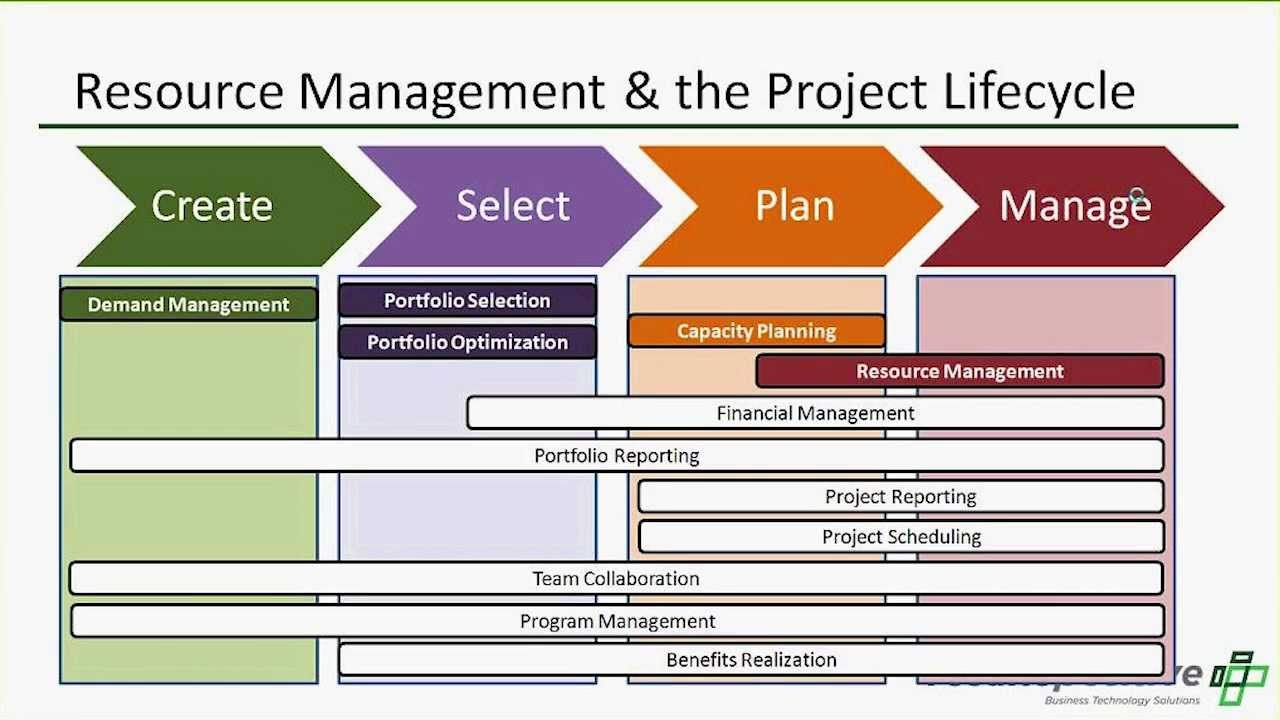 Manage Resource Resource Management The Cornerstone Of Project And Portfolio Management