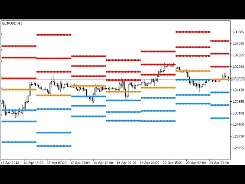 Pivot Point Indicator For Metatrader 5 Youtube