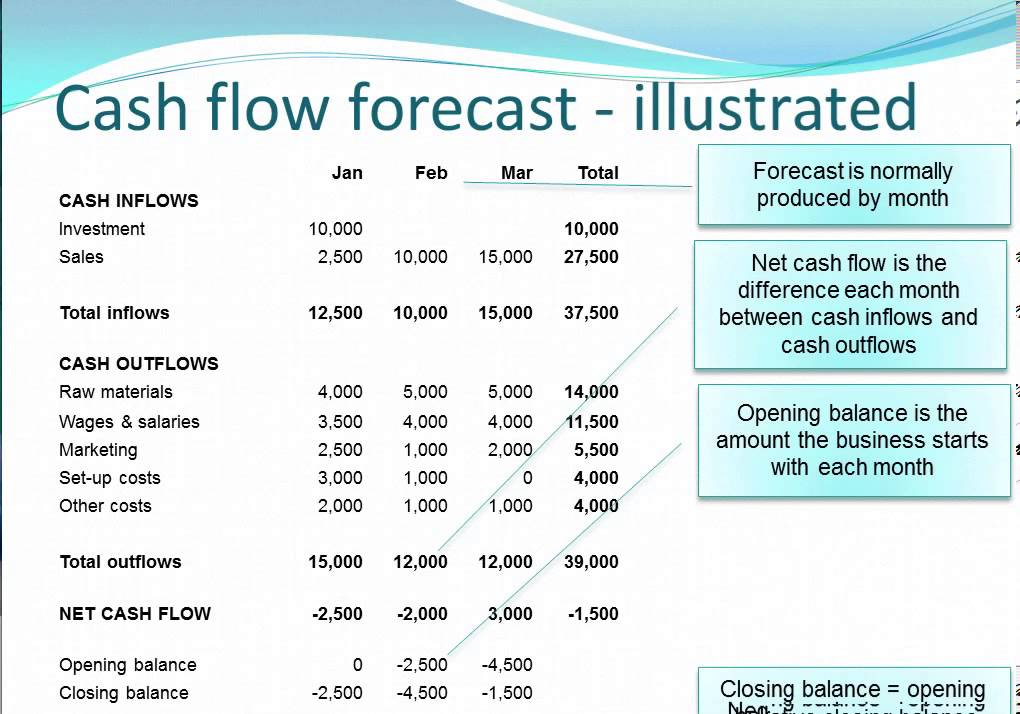 cash flow forecasting vidlesson mov