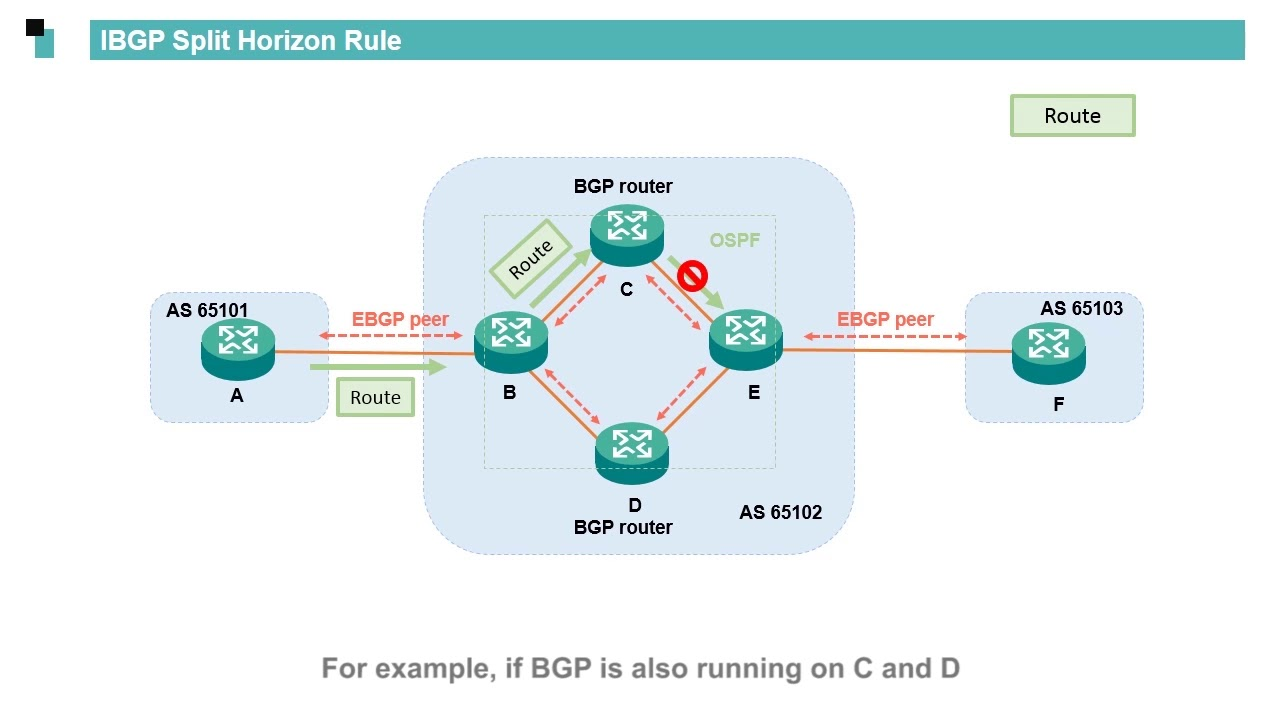 huawei routers bgp basics basic principles