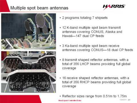 Ka-band Antennas: Configurations and Performance for Successful Satellite Telecommunications