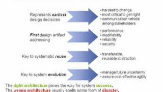 sei webinar series cmmi v1 3 and architecture centric engineering