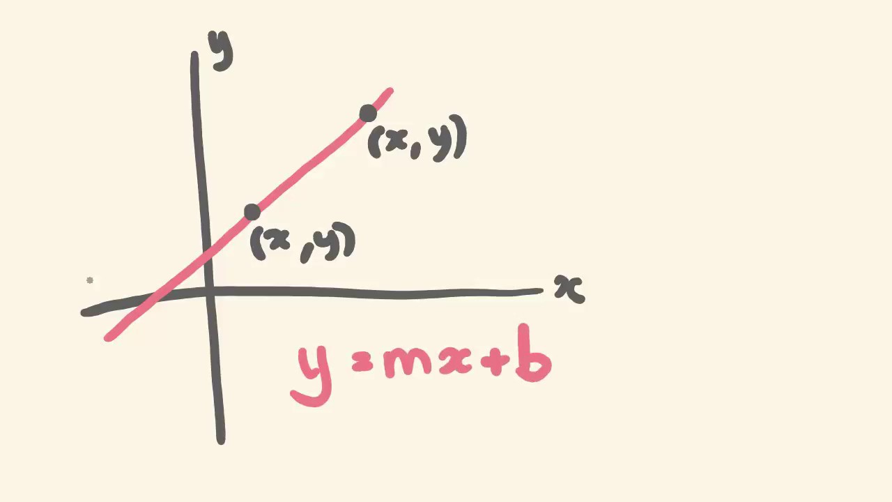 how to find equation from two points
