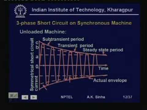 Lecture -25 Short Circuit Analysis