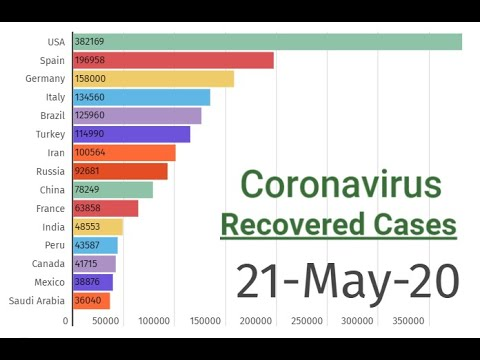 21-05-20 | Coronavirus Covid 19 Recovered Patients Cases | Top 15 Countries | Visual Presentation