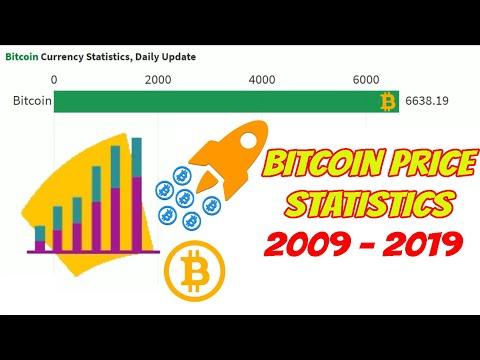 Bitcoin Price Statistics Daily Update 2009 - 2019
