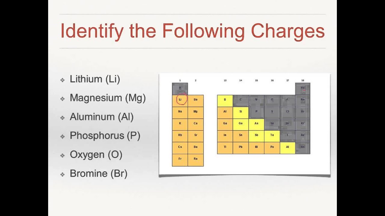 Ions of the periodic table youtube ions of the periodic table gamestrikefo Choice Image
