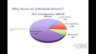 Nonprofit Donor Relationship & Donor Retention Webinar w/ Sandy Rees and Jay Love - Blog