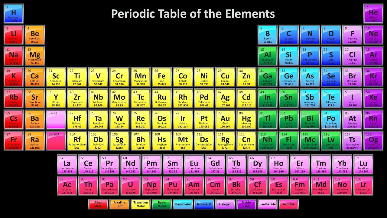 How many Elements can there be...