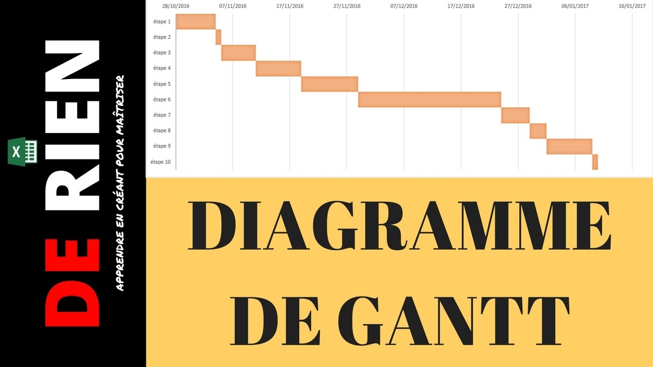 Tutoriel Excel   Le Diagramme Gantt