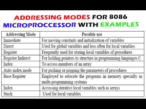 ADDRESSING MODES FOR 8086 MICROPROCESSOR WITH EXAMPLES