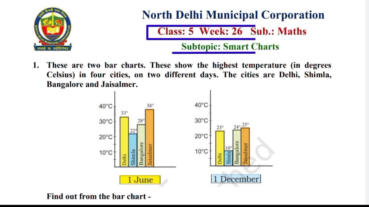 Class 5 Maths Week 26 Smart Charts 15 12 20 Knowledge Kingdom Class V Maths Worksheet Solution Youtube