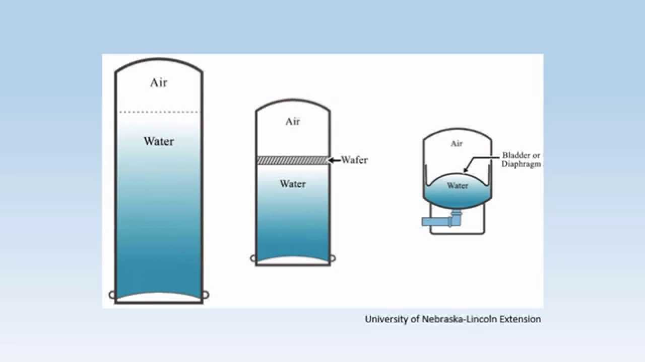 medium resolution of diagram of deep water well system