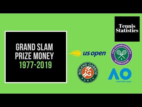 Tennis - Grand Slam Men's Single Prize Money (1977-2019)