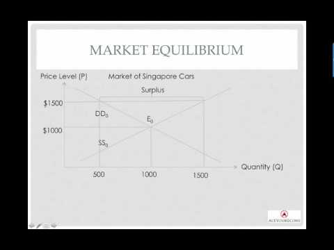 Demand & Supply - Price Adjustment Process