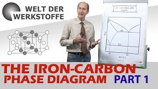 Material Science, The Iron Carbon Phase Diagram, Part 1