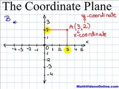 coordinate plane youtube