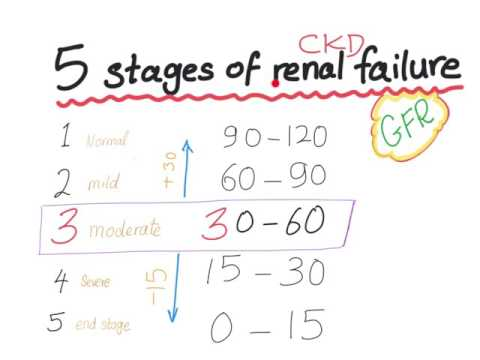 Mnemonic: The 5 Stages Of Chronic Kidney Disease, Based On GFR