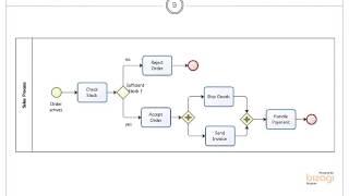 bpmn basic modelling gateways