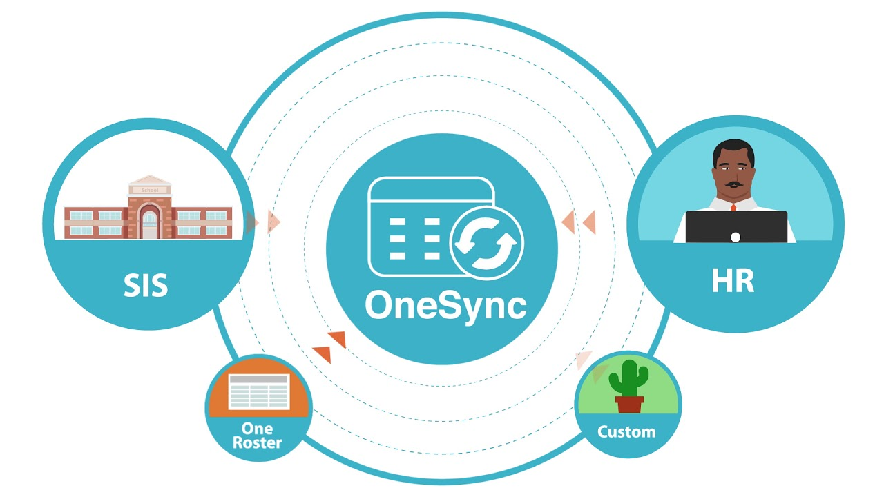 ClassLink OneSync
