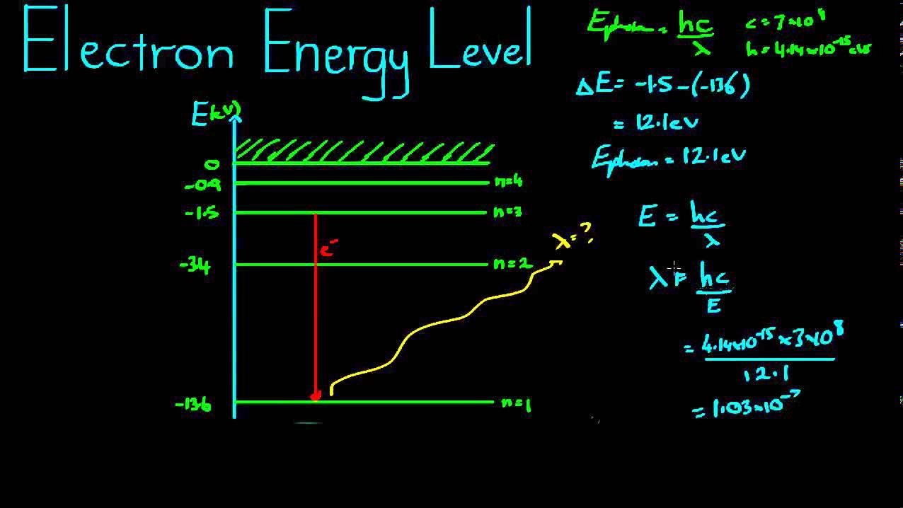 Electron Energy Levels Example - YouTube