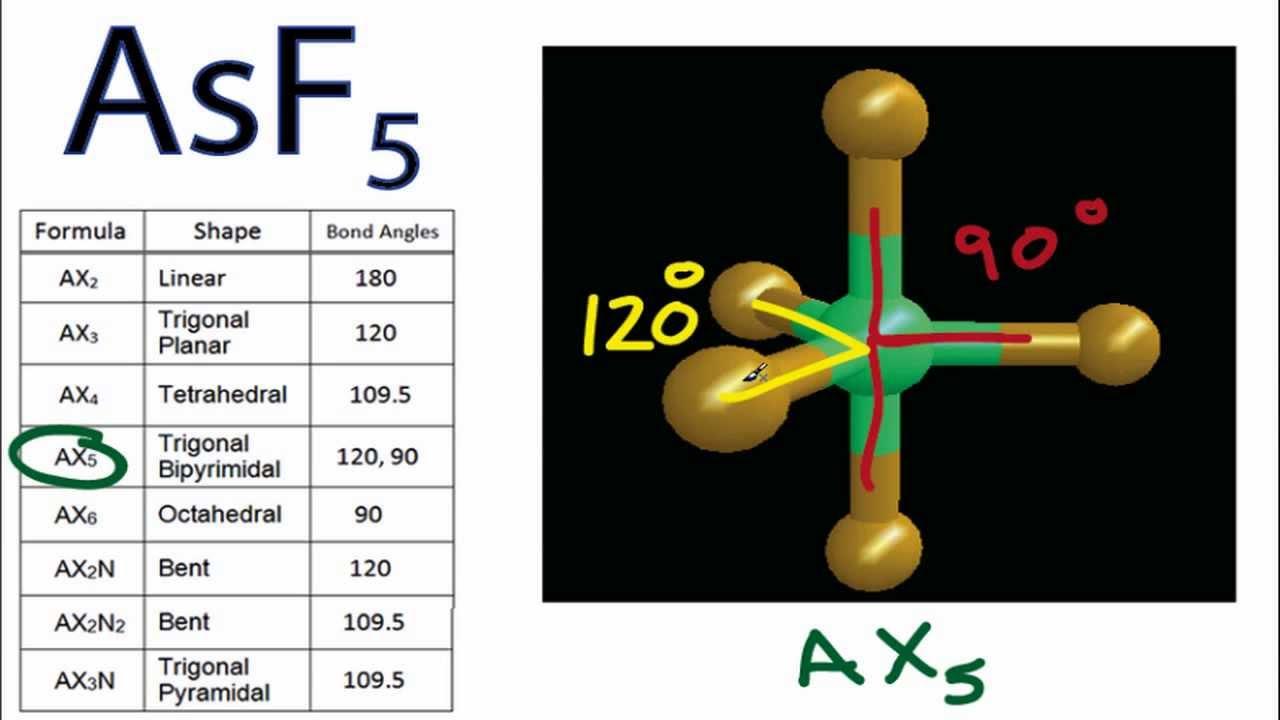 AsF5 Molecular Geometr...