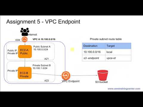 AWS - How to use VPC Endpoint - YouTube