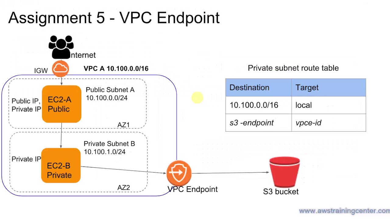 AWS - How to use VPC Endpoint