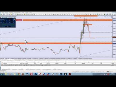 Eine Woche DAX Live Trading | Tag 2