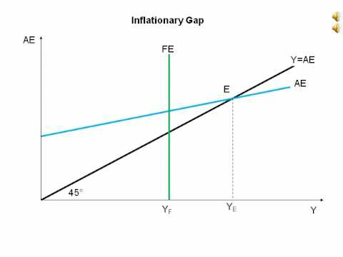 animated diagram showing an inflationary gap youtube