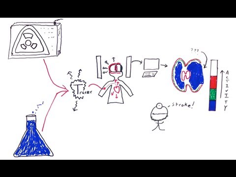Nuclear Medicine - One Minute Medical School
