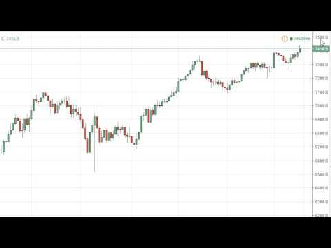 FTSE 100 Technical Analysis for March 17 2017 by FXEmpire.com