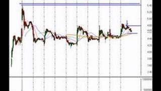 Daytrading and Investing Ideas for 4/24/07