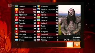 Mr Lordi presenting Finland votes to the Eurovision 2012