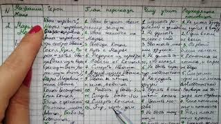 анализ Сказки Марья Моревна для Читательского Дневника 5 класс
